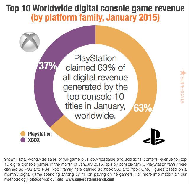 Playstation 4 vende il doppio dei giochi rispetto a Xbox One