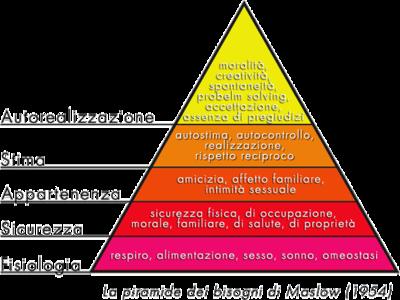 Piramide dei bisogno di Maslow