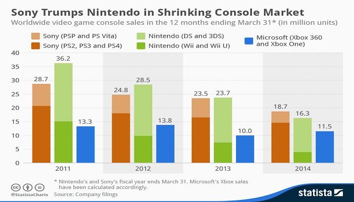 Le nuove console sono davvero necessarie?